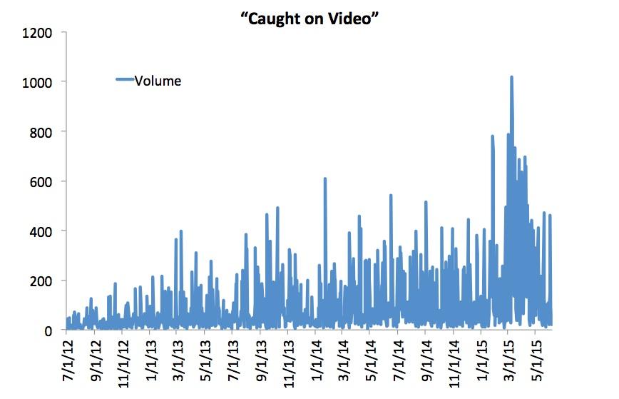 caughtonvideo